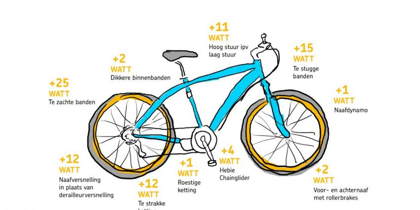 Waarom trapt mijn (stads) fiets zwaar?